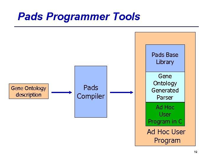 Pads Programmer Tools Pads Base Library Gene Ontology description Pads Compiler Gene Ontology Generated