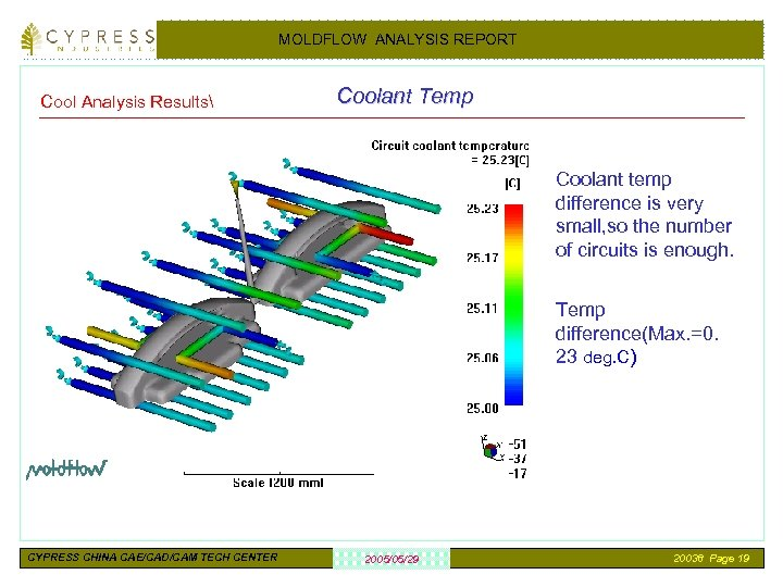 MOLDFLOW ANALYSIS REPORT Cool Analysis Results Coolant Temp Coolant temp difference is very small,