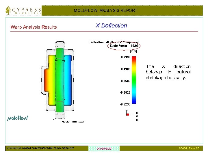 MOLDFLOW ANALYSIS REPORT Warp Analysis Results X Deflection The X direction belongs to natural