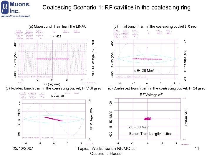 Coalescing Scenario 1: RF cavities in the coalescing ring (a) Muon bunch train from