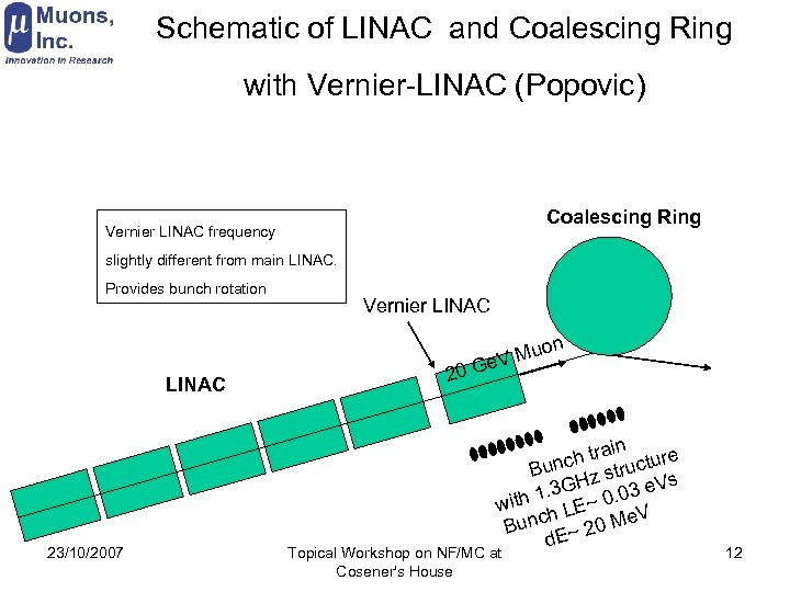 Schematic of LINAC and Coalescing Ring with Vernier-LINAC (Popovic) Coalescing Ring Vernier LINAC frequency