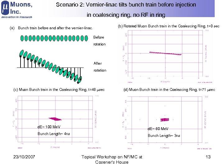 Scenario 2: Vernier-linac tilts bunch train before injection in coalescing ring, no RF in