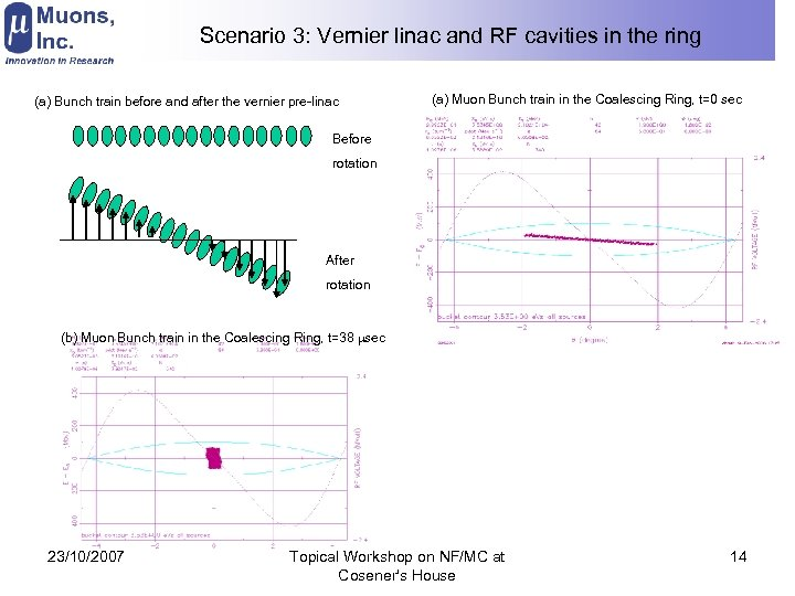 Scenario 3: Vernier linac and RF cavities in the ring (a) Bunch train before