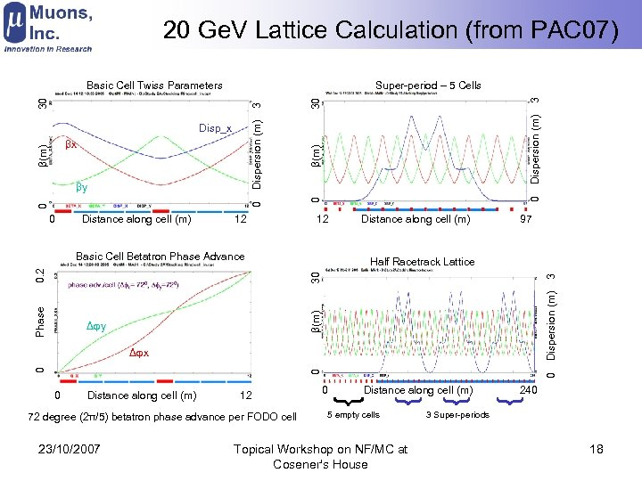 20 Ge. V Lattice Calculation (from PAC 07) βx βy 0 Distance along cell