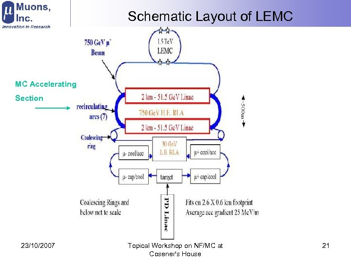 Schematic Layout of LEMC MC Accelerating Section 23/10/2007 Topical Workshop on NF/MC at Cosener's