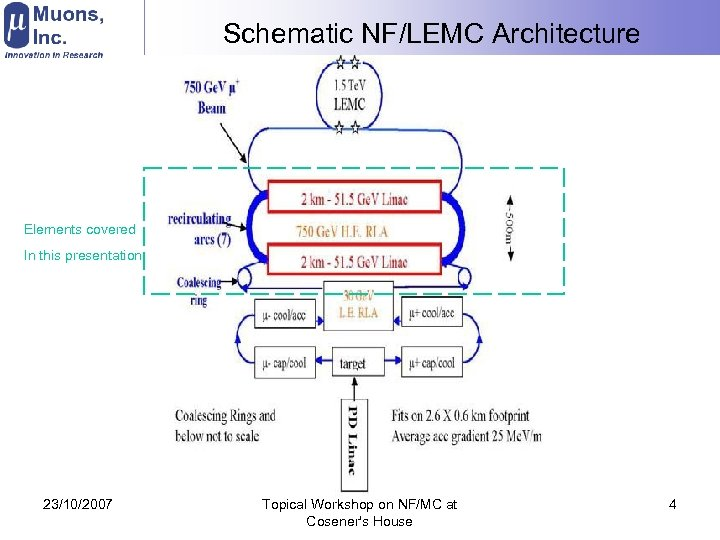 Schematic NF/LEMC Architecture Elements covered In this presentation 23/10/2007 Topical Workshop on NF/MC at