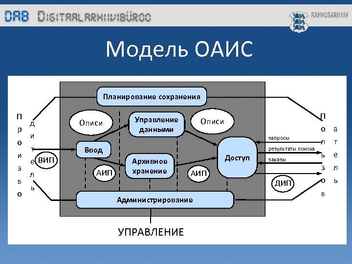 Модель ОАИС Планирование сохранения П р о и з в о д и т