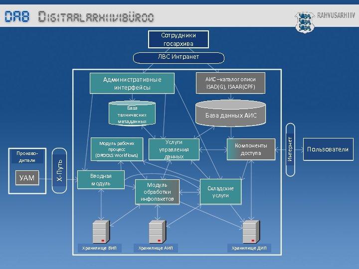Сотрудники госархива ЛВС Интранет База технических метаданных УАМ База данных АИС Модуль рабочих процесс