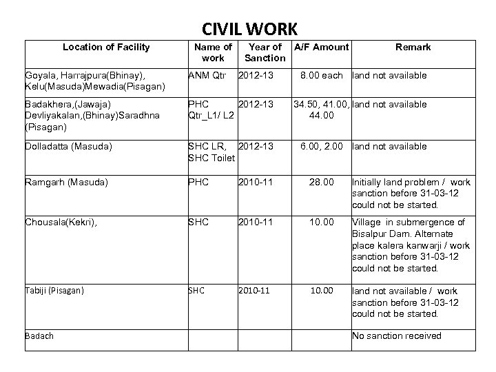 CIVIL WORK Location of Facility Name of work Year of A/F Amount Sanction Remark
