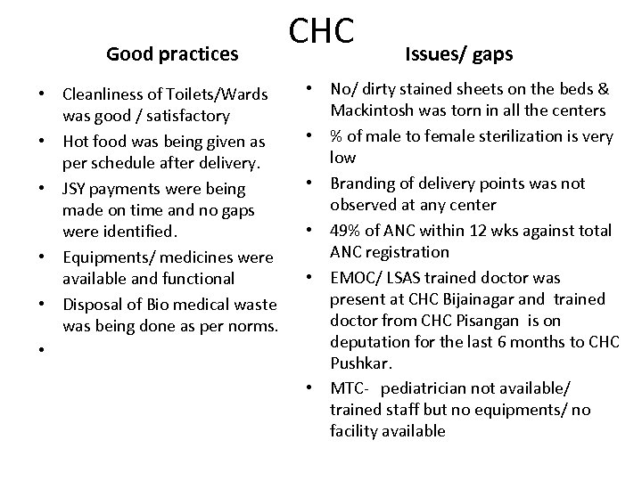 Good practices • Cleanliness of Toilets/Wards was good / satisfactory • Hot food was