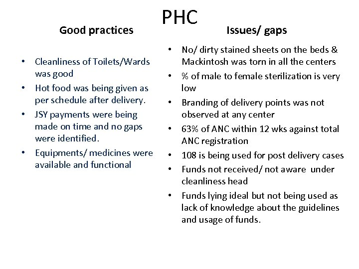 Good practices • Cleanliness of Toilets/Wards was good • Hot food was being given