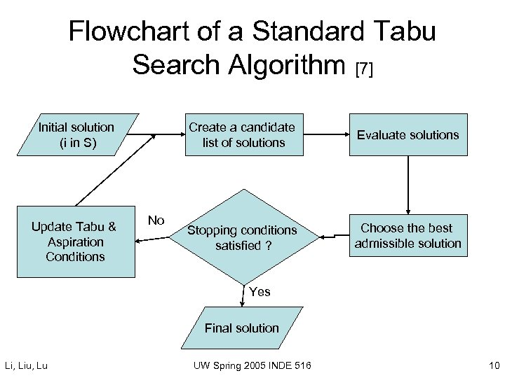 Flowchart of a Standard Tabu Search Algorithm [7] Initial solution (i in S) Update