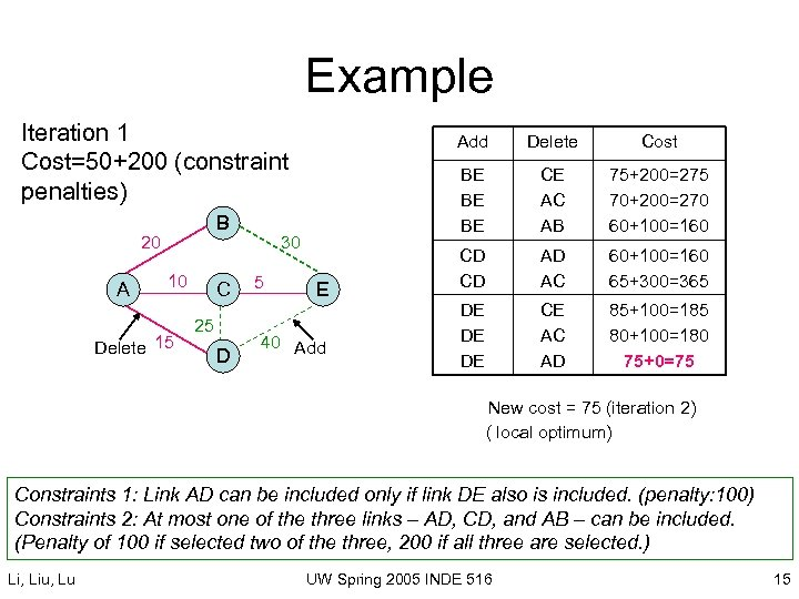 Example Iteration 1 Cost=50+200 (constraint penalties) B 20 A 10 Delete 15 C 25