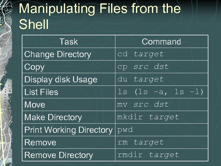 Manipulating Files from the Shell Task Change Directory Copy Display disk Usage List Files