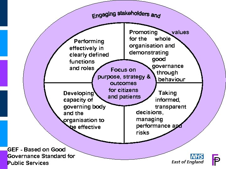 Promoting values for the whole Performing organisation and effectively in demonstrating clearly defined good
