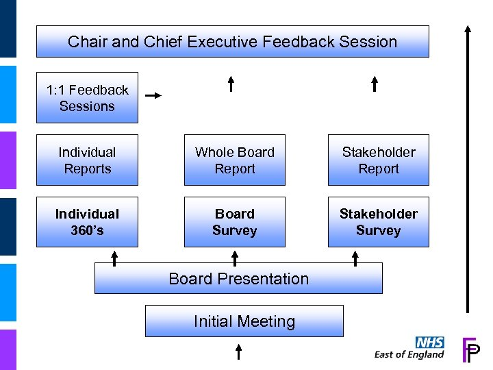 Chair and Chief Executive Feedback Session 1: 1 Feedback Sessions Individual Reports Whole Board