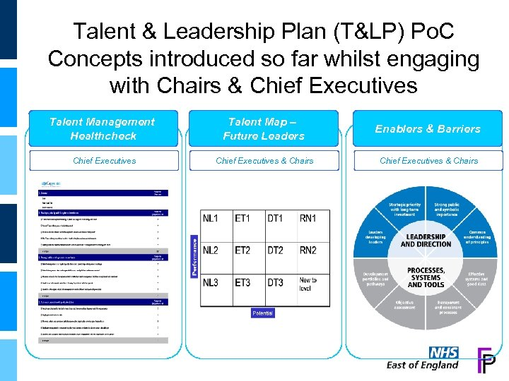 Talent & Leadership Plan (T&LP) Po. C Concepts introduced so far whilst engaging with