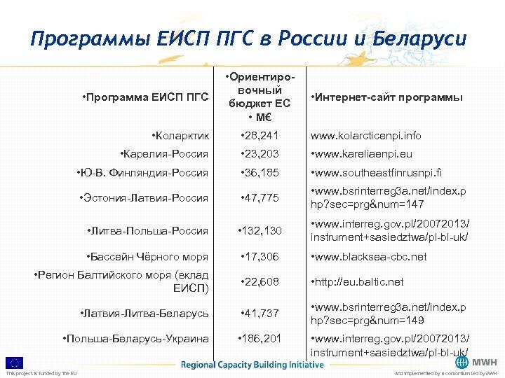 Программы ЕИСП ПГС в России и Беларуси • Программа ЕИСП ПГС • Ориентировочный бюджет