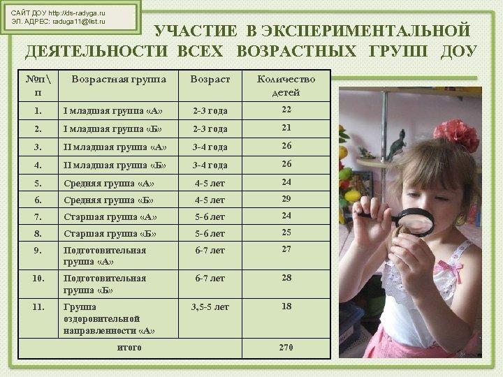 САЙТ ДОУ http: //ds-radyga. ru ЭЛ. АДРЕС: raduga 11@list. ru УЧАСТИЕ В ЭКСПЕРИМЕНТАЛЬНОЙ ДЕЯТЕЛЬНОСТИ