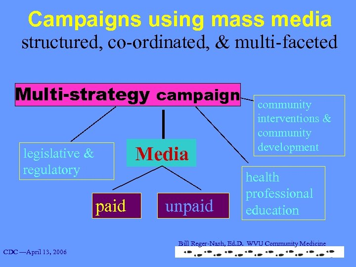Campaigns using mass media structured, co-ordinated, & multi-faceted Multi-strategy campaign legislative & regulatory paid
