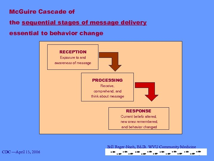 Mc. Guire Cascade of the sequential stages of message delivery essential to behavior change