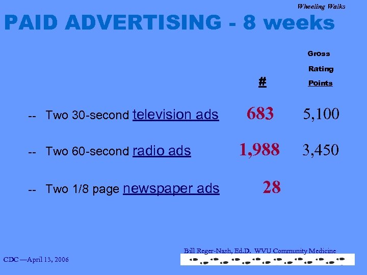 Wheeling Walks PAID ADVERTISING - 8 weeks Gross # Rating Points -- Two 30