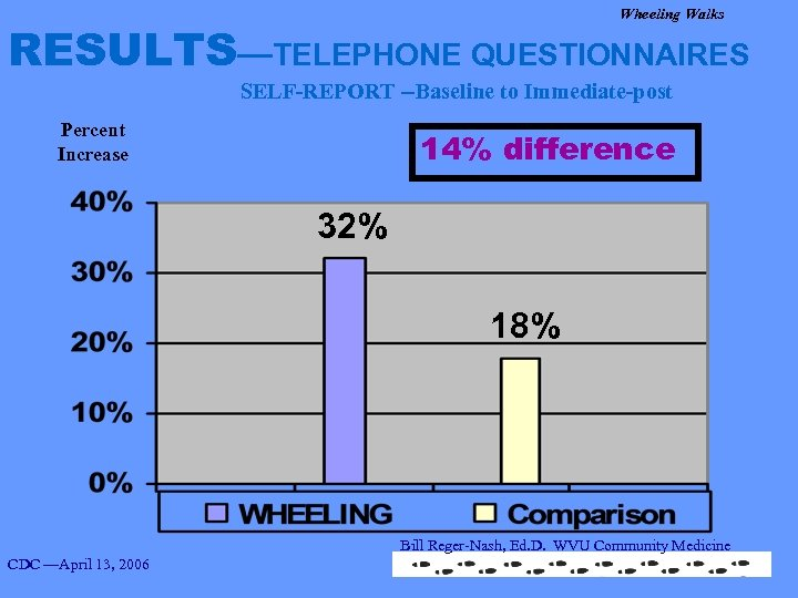 Wheeling Walks RESULTS—TELEPHONE QUESTIONNAIRES SELF-REPORT --Baseline to Immediate-post Percent Increase 14% difference 32% 18%