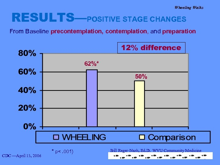 Wheeling Walks RESULTS—POSITIVE STAGE CHANGES From Baseline precontemplation, and preparation 12% difference 62%* 50%