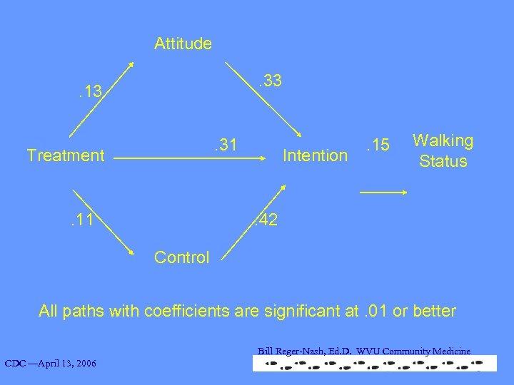 Attitude. 33 . 13. 31 Treatment. 11 Intention . 15 Walking Status . 42
