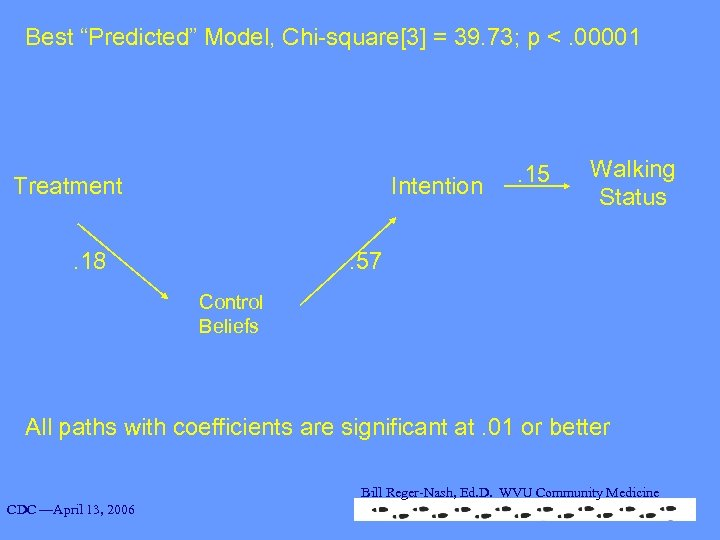 """Best """"Predicted"""" Model, Chi-square[3] = 39. 73; p <. 00001 Treatment Intention . 18"""
