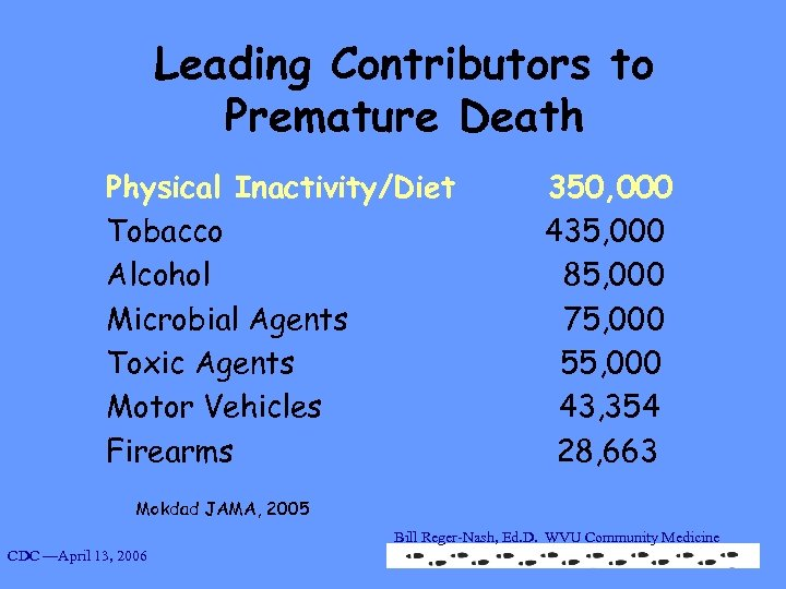 Leading Contributors to Premature Death Physical Inactivity/Diet Tobacco Alcohol Microbial Agents Toxic Agents Motor