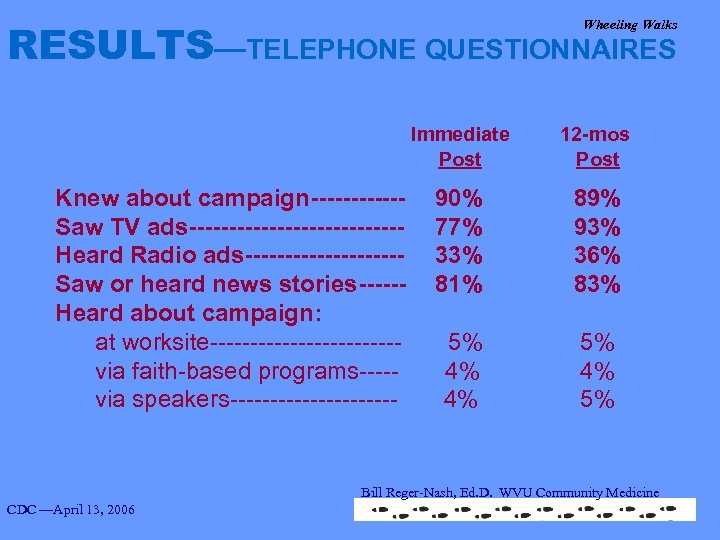 RESULTS—TELEPHONE QUESTIONNAIRES Wheeling Walks Immediate 12 -mos Post Knew about campaign------Saw TV ads-------------Heard Radio