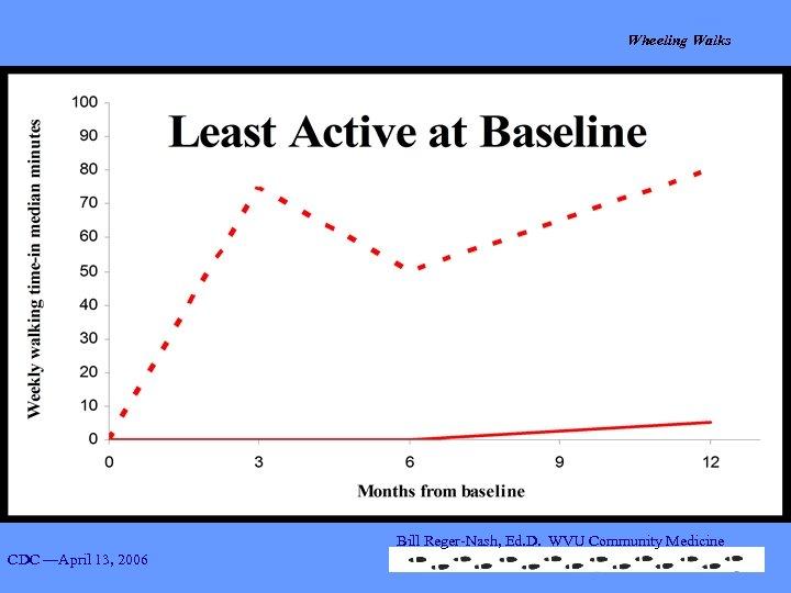 Wheeling Walks Group A= Baseline daily walking minutes <=10 minutes Bill Reger-Nash, Ed. D.