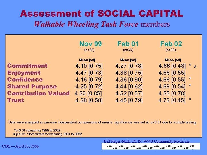 Assessment of SOCIAL CAPITAL Walkable Wheeling Task Force members Nov 99 Feb 01 Feb