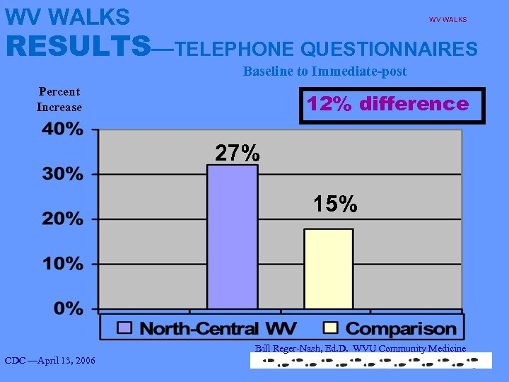 WV WALKS RESULTS—TELEPHONE QUESTIONNAIRES Baseline to Immediate-post Percent Increase 12% difference 27% 15% Bill