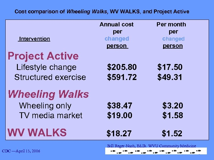 Cost comparison of Wheeling Walks, WV WALKS, and Project Active Annual cost Per month