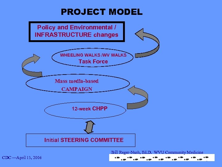 PROJECT MODEL Policy and Environmental / INFRASTRUCTURE changes WHEELING WALKS /WV WALKS Task Force