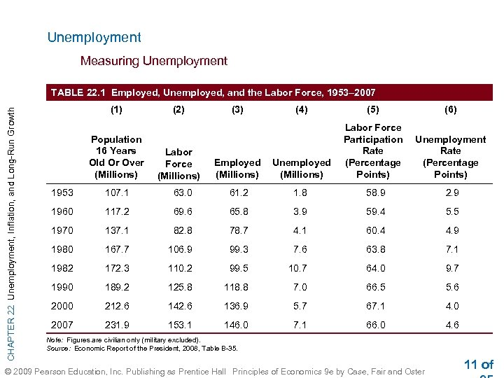 Unemployment Measuring Unemployment CHAPTER 22 Unemployment, Inflation, and Long-Run Growth TABLE 22. 1 Employed,