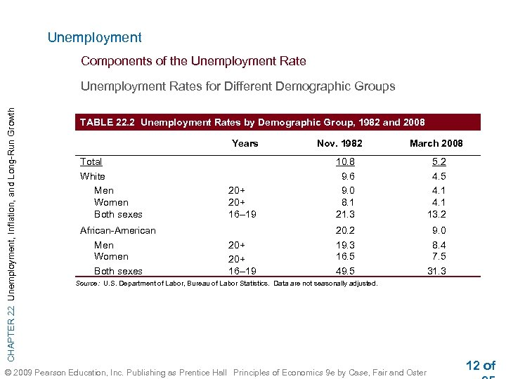 Unemployment Components of the Unemployment Rate CHAPTER 22 Unemployment, Inflation, and Long-Run Growth Unemployment