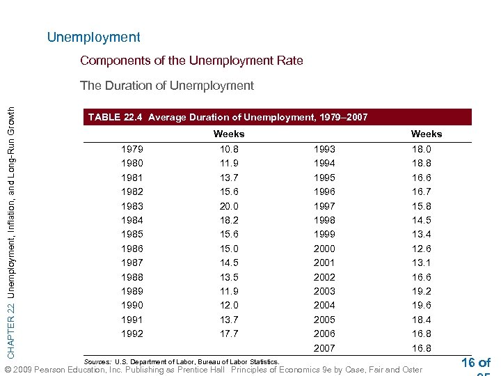 Unemployment Components of the Unemployment Rate CHAPTER 22 Unemployment, Inflation, and Long-Run Growth The