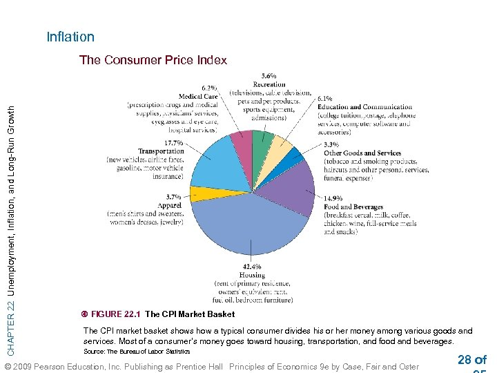 Inflation CHAPTER 22 Unemployment, Inflation, and Long-Run Growth The Consumer Price Index FIGURE 22.