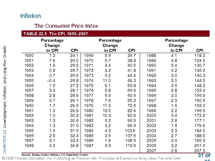 Inflation The Consumer Price Index CHAPTER 22 Unemployment, Inflation, and Long-Run Growth TABLE 22.