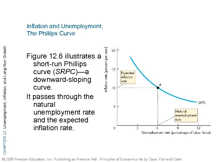 CHAPTER 22 Unemployment, Inflation, and Long-Run Growth Inflation and Unemployment: The Phillips Curve Figure