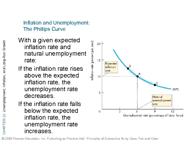 CHAPTER 22 Unemployment, Inflation, and Long-Run Growth Inflation and Unemployment: The Phillips Curve With