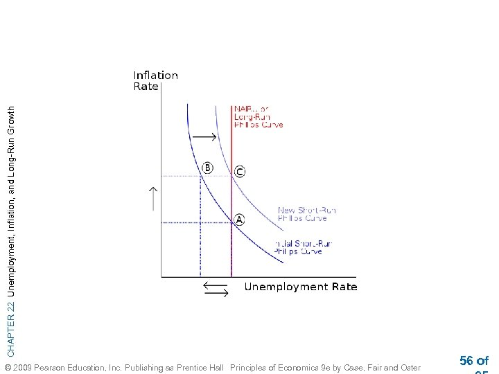 CHAPTER 22 Unemployment, Inflation, and Long-Run Growth © 2009 Pearson Education, Inc. Publishing as