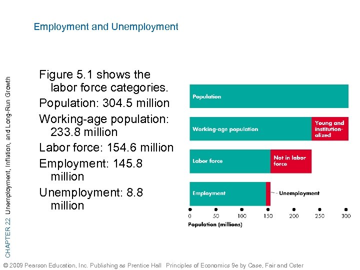 CHAPTER 22 Unemployment, Inflation, and Long-Run Growth Employment and Unemployment Figure 5. 1 shows