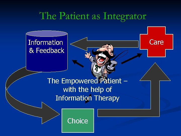 The Patient as Integrator Care Information & Feedback The Empowered Patient – with the