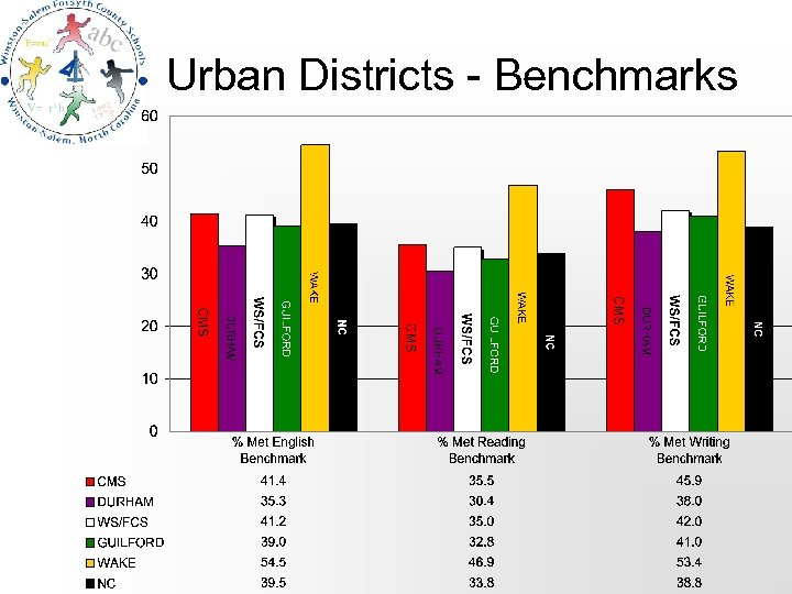 Urban Districts - Benchmarks