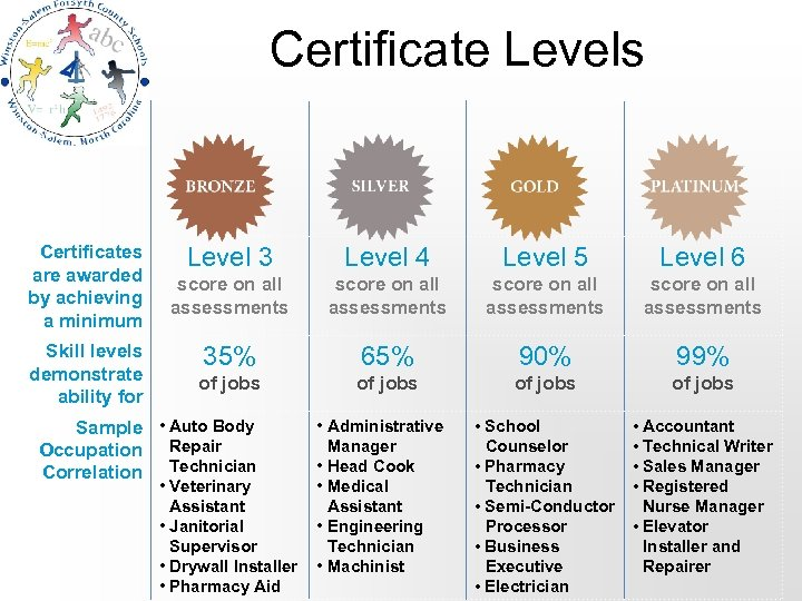 Certificate Levels Certificates are awarded by achieving a minimum Skill levels demonstrate ability for