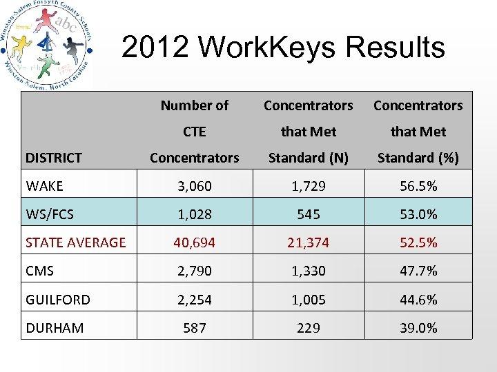 2012 Work. Keys Results Number of Concentrators CTE that Met Concentrators Standard (N) Standard